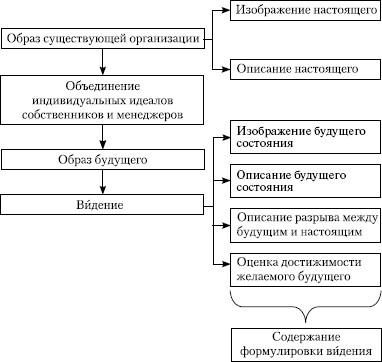 Схема разработки видения