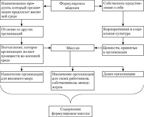 Схема разработки миссии