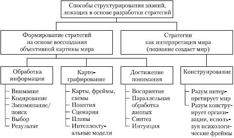 Структурирование направлений