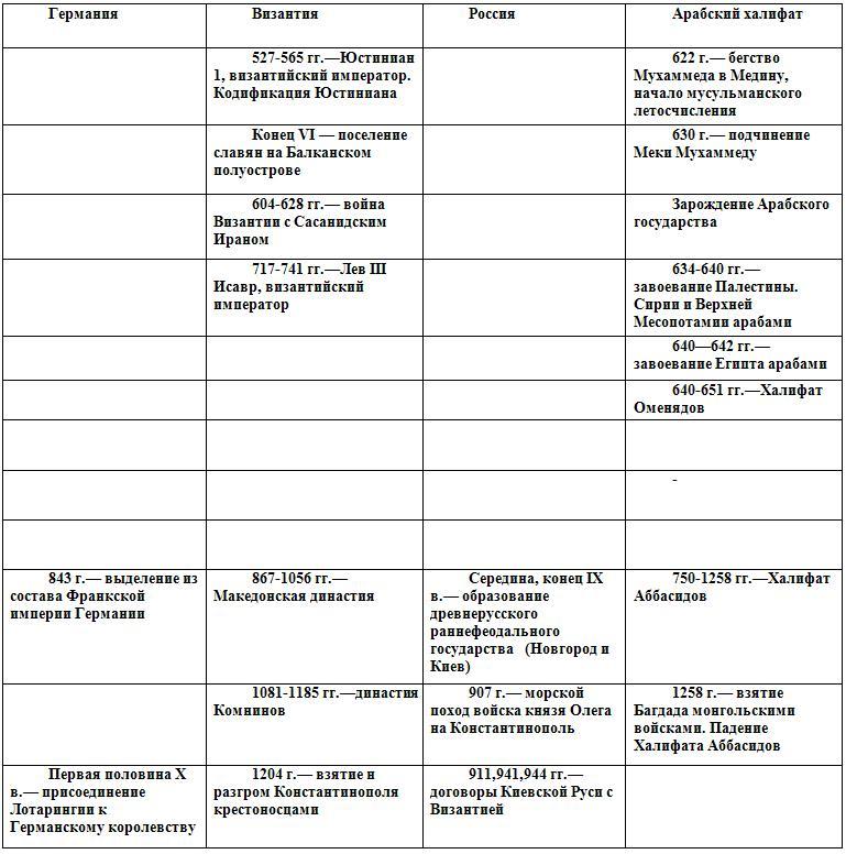 Органы сословного представительства таблица по истории 10 класс