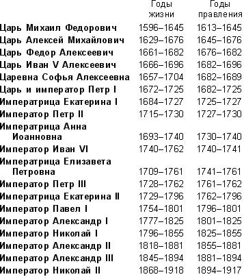 Династия Романовых годы правления Все русские цари
