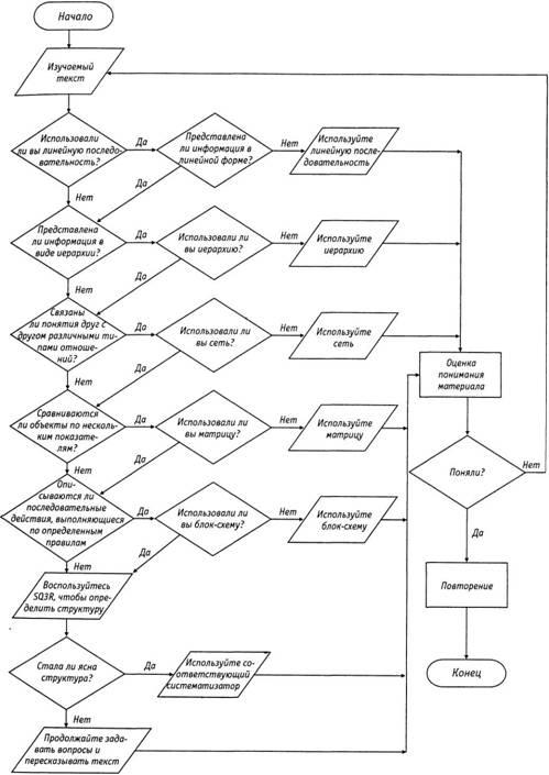 Блок-схема для определения