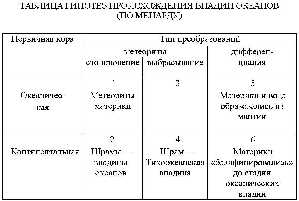 Таблица гипотез происхождения