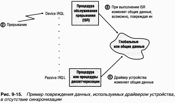 выполнение кода несколькими потоками в php: