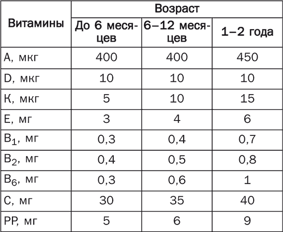 Суточная норма витамина а беременным 24