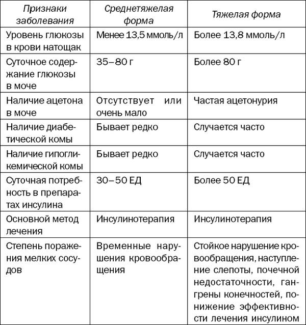 САХАРНЫЙ ДИАБЕТ / Большая книга диабетика