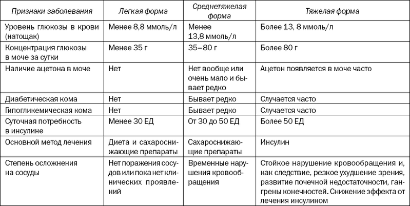 Общий анализ крови при гестозе как расшифровать анализ мочи кота