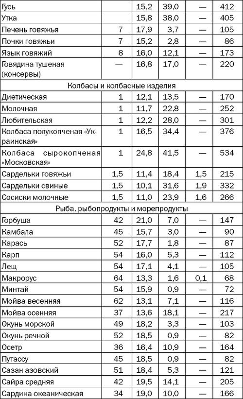 таблица процентов отходов при обработке первичных документов