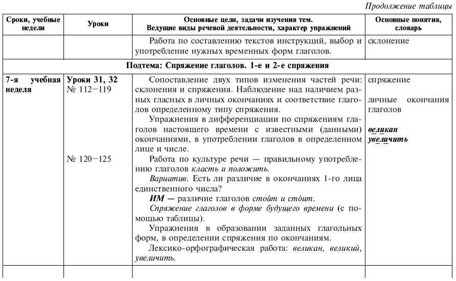 Скачать бесплатно русский язык 4 класс виноградова