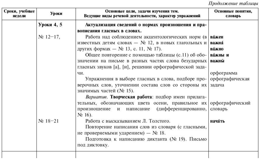 Разработка урока по русскому языку с икт в 4 классе 3 четверть