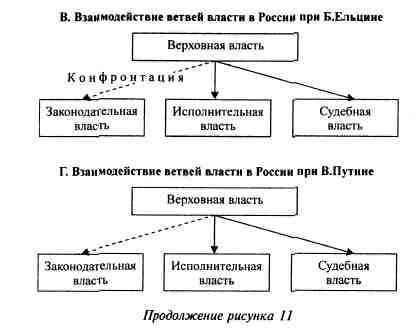 принцип разделения властей