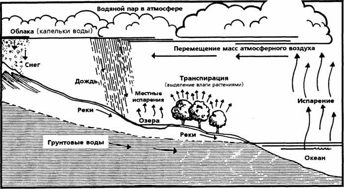 Кругооборот воды, лежащий в