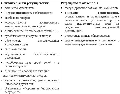 нормативных актов)