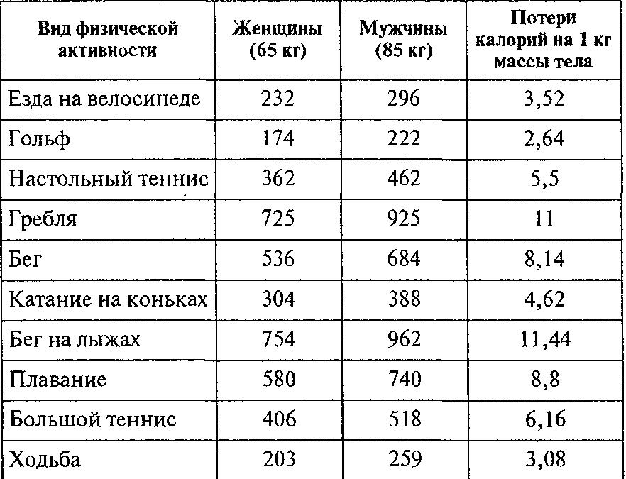 Сколько снижает вес секс за час
