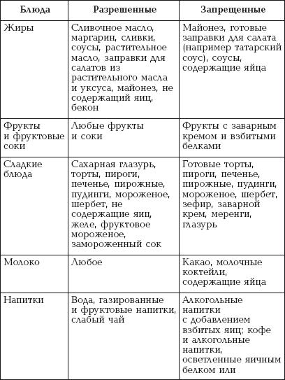 Диета против псориаза