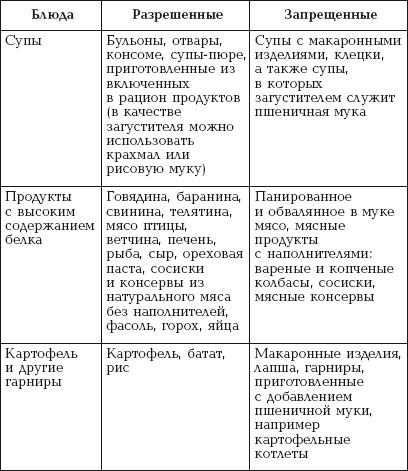 Глава 1. Диеты при аллергии / спецдиета против аллергии и псориаза.